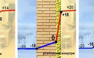 Как правильно утеплить стены изнутри помещения — Все об утеплении и энергоэффективности