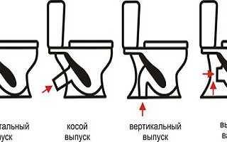 Унитаз с вертикальным сливом: инструкция по монтажу