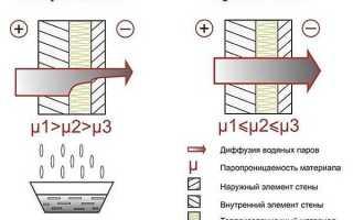 Чем обшивать деревянный дом. Чем лучше обшить деревянный дом снаружи недорого: обзор материалов, технология.