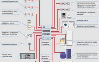 Лучший проект электропроводки в частном доме